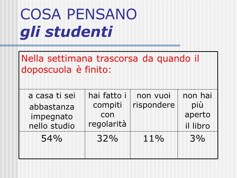 COSA PENSANO gli studenti 3%11%32%54% non hai più aperto il libro non vuoi rispondere hai fatto i compiti con regolarità a casa ti sei abbastanza impe