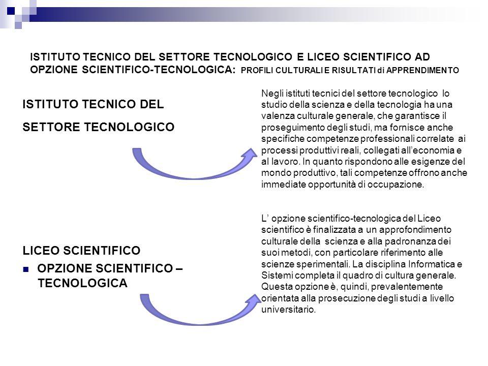ISTITUTO TECNICO DEL SETTORE TECNOLOGICO E LICEO SCIENTIFICO AD OPZIONE SCIENTIFICO-TECNOLOGICA: PROFILI CULTURALI E RISULTATI di APPRENDIMENTO ISTITU