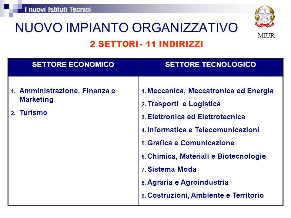 NUOVO IMPIANTO ORGANIZZATIVO MIUR SETTORE ECONOMICOSETTORE TECNOLOGICO 1. Amministrazione, Finanza e Marketing 2. Turismo 1. Meccanica, Meccatronica e