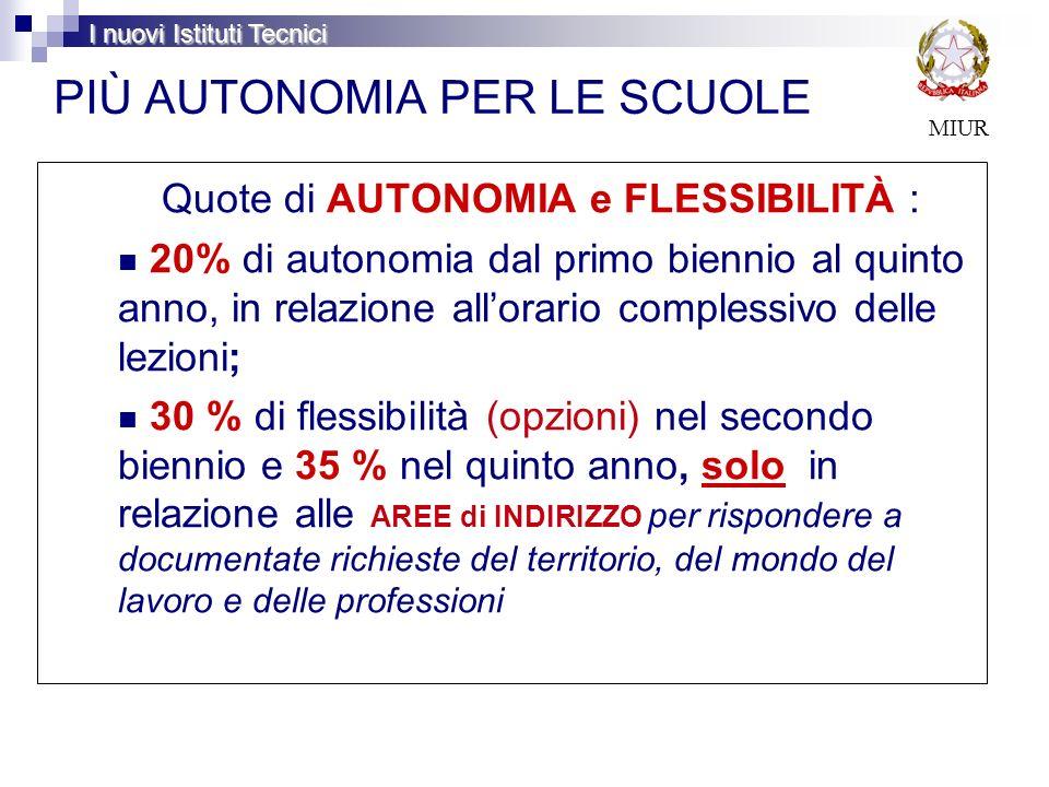 PIÙ AUTONOMIA PER LE SCUOLE Quote di AUTONOMIA e FLESSIBILITÀ : 20% di autonomia dal primo biennio al quinto anno, in relazione allorario complessivo