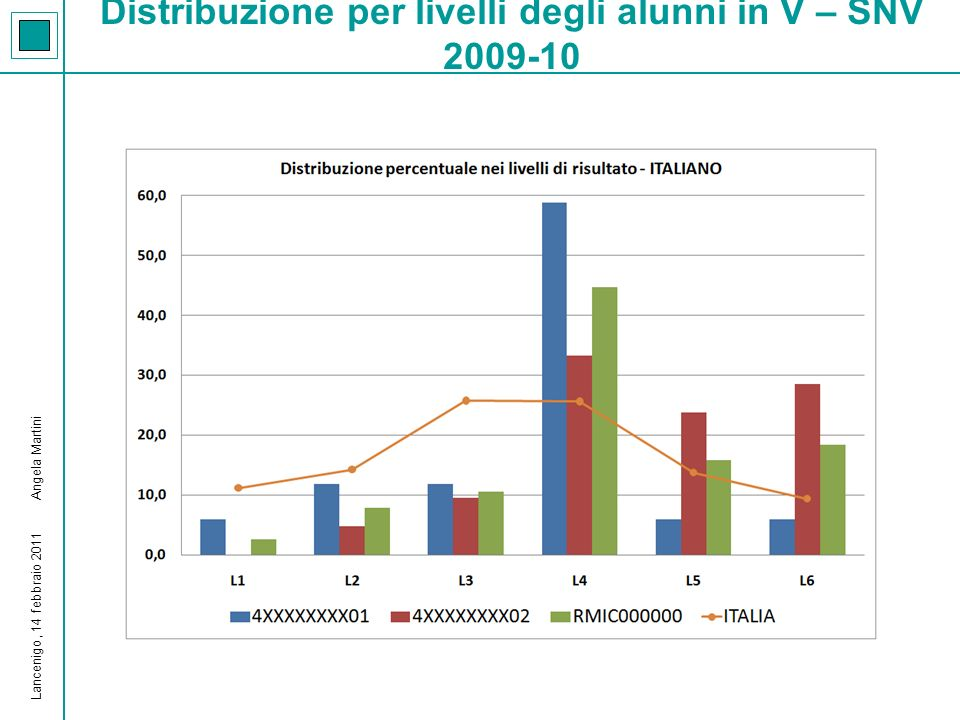 Risultati in Italiano della scuola e delle singole classi rispetto agli standard in V – SNV 2009-10 Lancenigo, 14 febbraio 2011 Angela Martini