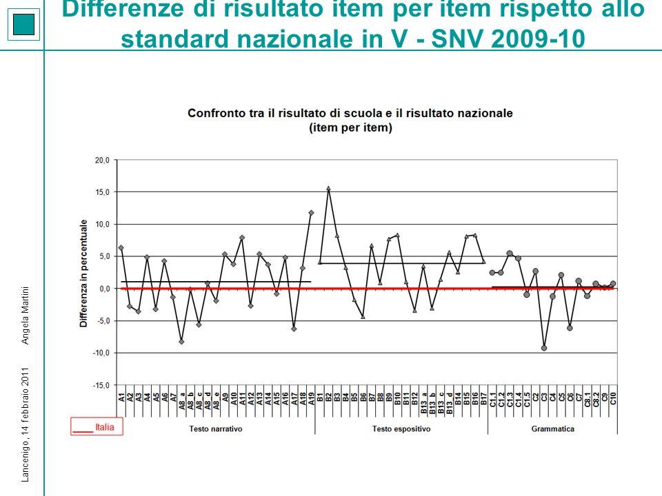 Differenze di risultato rispetto agli standard nazionale e di area – SNV 2009-10 Lancenigo, 14 febbraio 2011 Angela Martini