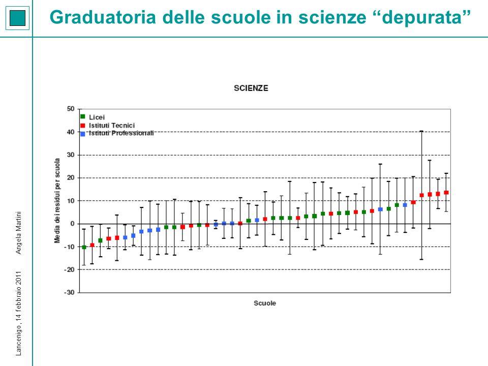 Graduatoria delle scuole in scienze PISA 2006-Veneto Lancenigo, 14 febbraio 2011 Angela Martini
