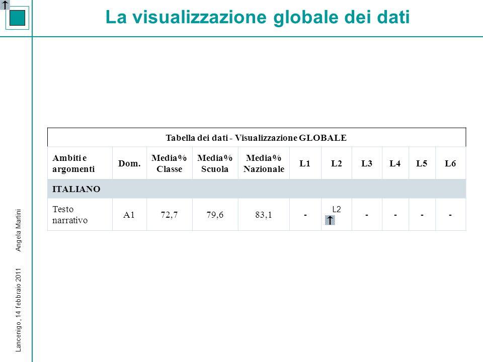 La visualizzazione dei dati Globale per Nazionalità per Regolarità (del percorso) per Sesso per Dettaglio Risposte Lancenigo, 14 febbraio 2011 Angela Martini