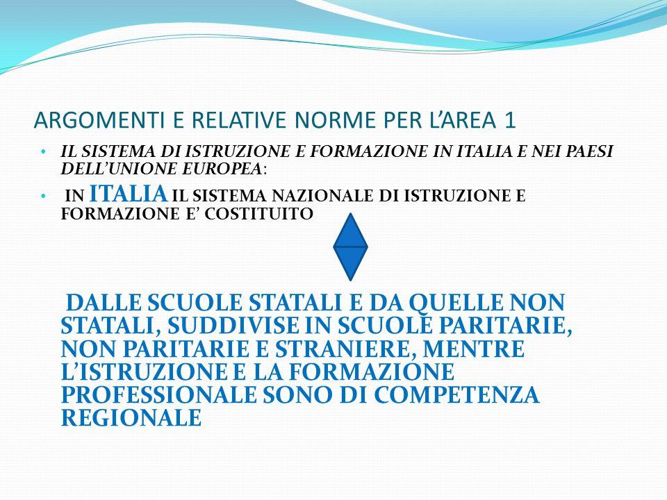 TEMATICHE AREA 2 LA STRUTTURA SCOLASTICA IN QUANTO ORGANIZZAZIONE COMPLESSA, DATI CARATTERISTICI DELLORGANIZZAZIONE : 1) MISSION DELLORGANIZZAZIONE, COME DEFINITA NEL REGOLAMENTO DELLAUTONOMIA SCOLASTICA 2) RUOLI E COMPITI DEGLI ADDETTI: PERSONALE DOCENTE E PERSONALE NON DOCENTE, DSGA, DIRIGENTE SCOLASTICO A) FUNZIONE DOCENTE : TESTO UNICO SULLISTRUZIONE, REGOLAMENTO DELLAUTONOMIA, DPR 122/2009, NORME DI RIFORMA DEL SISTEMA SCOLASTICO, CCNL B) FUNZIONE NON DOCENTE E DSGA: TESTO UNICO SULLISTRUZIONE, CCNL, DI 44/2001 C) DIRIGENTE SCOLASTICO: TESTO UNICO SULLISTRUZIONE, ART.