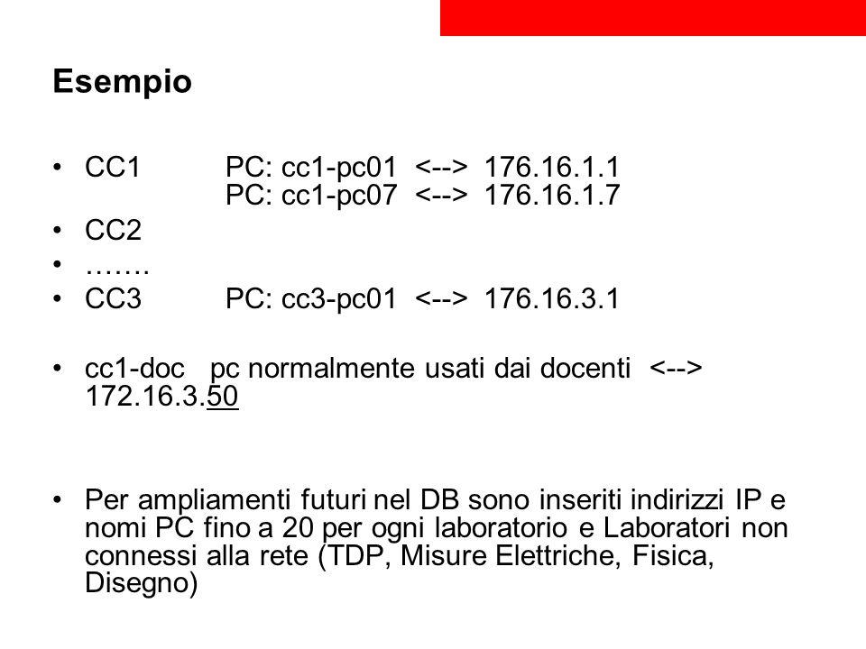 Esempio CC1PC: cc1-pc01 176.16.1.1 PC: cc1-pc07 176.16.1.7 CC2 ……. CC3 PC: cc3-pc01 176.16.3.1 cc1-doc pc normalmente usati dai docenti 172.16.3.50 Pe