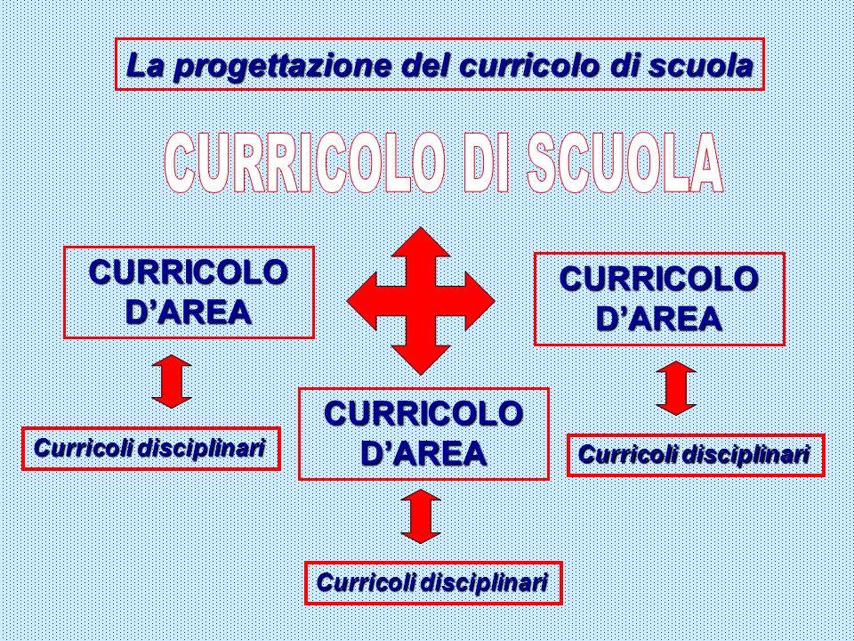 La progettazione del curricolo di scuola CURRICOLO DAREA Curricoli disciplinari