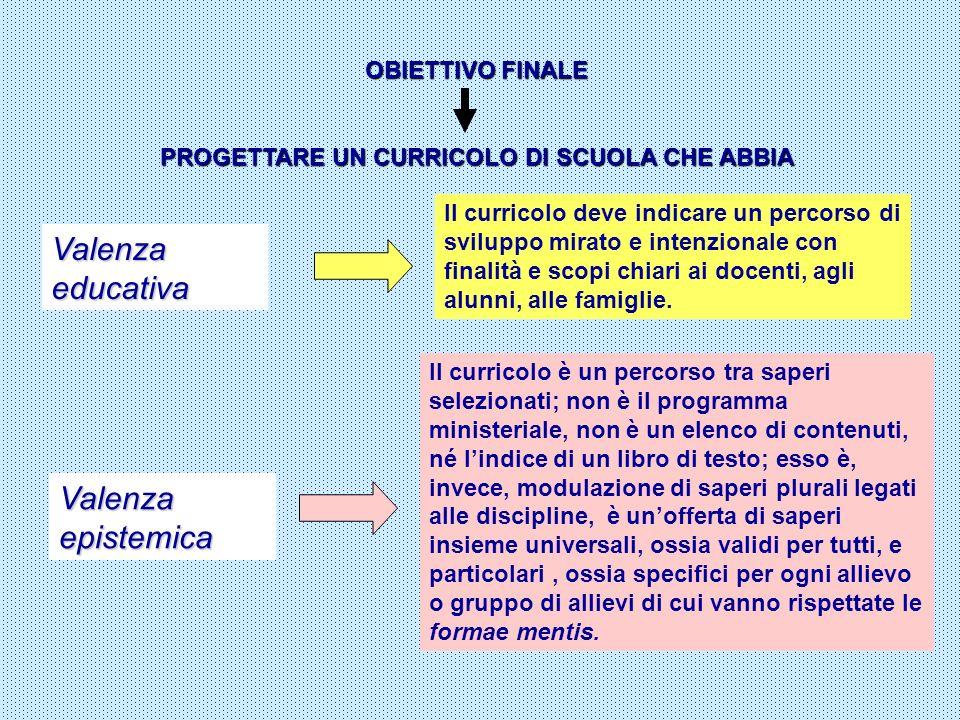 OBIETTIVO FINALE PROGETTARE UN CURRICOLO DI SCUOLA CHE ABBIA Valenza educativa Il curricolo deve indicare un percorso di sviluppo mirato e intenzional