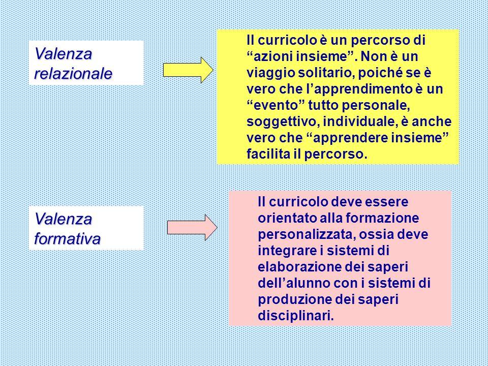 Valenza relazionale Valenza formativa Il curricolo è un percorso di azioni insieme. Non è un viaggio solitario, poiché se è vero che lapprendimento è