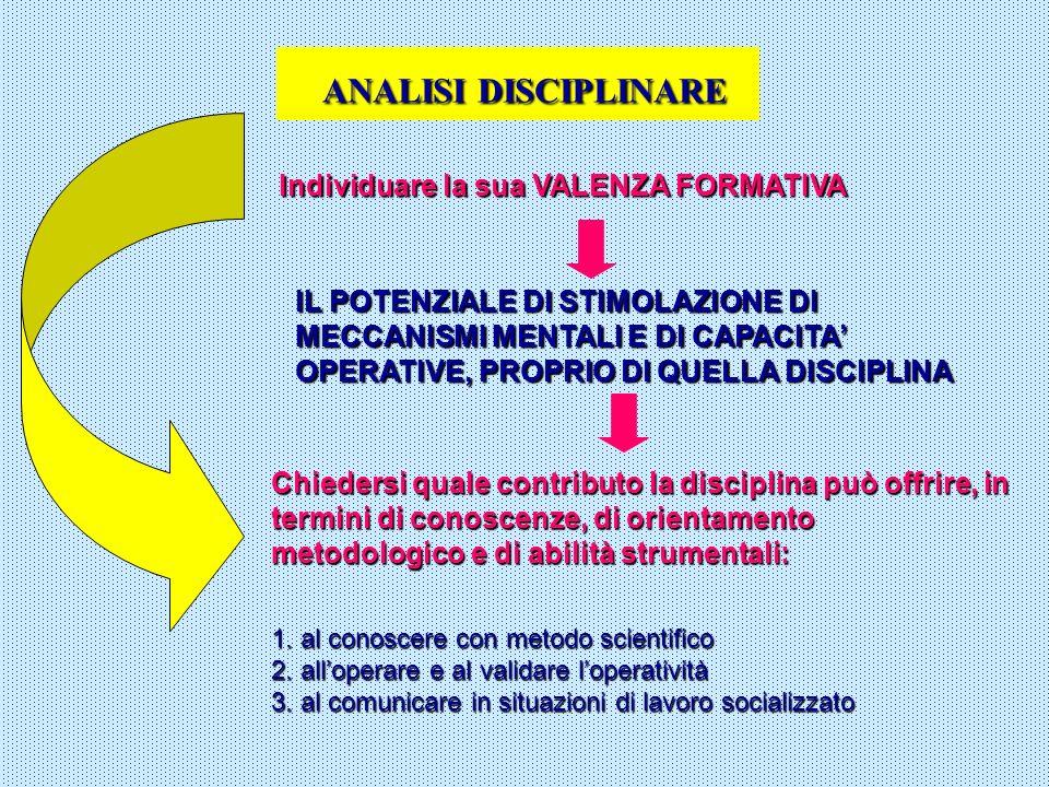ANALISI DISCIPLINARE Individuare la sua VALENZA FORMATIVA IL POTENZIALE DI STIMOLAZIONE DI MECCANISMI MENTALI E DI CAPACITA OPERATIVE, PROPRIO DI QUEL