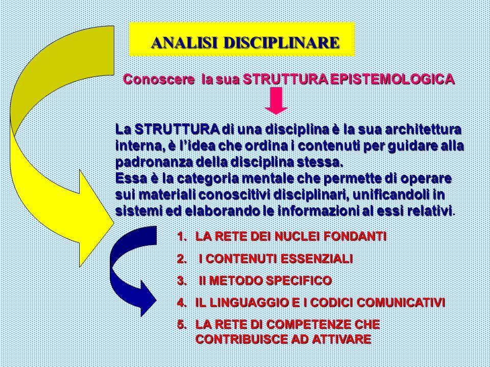 ANALISI DISCIPLINARE Conoscere la sua STRUTTURA EPISTEMOLOGICA La STRUTTURA di una disciplina è la sua architettura interna, è lidea che ordina i cont