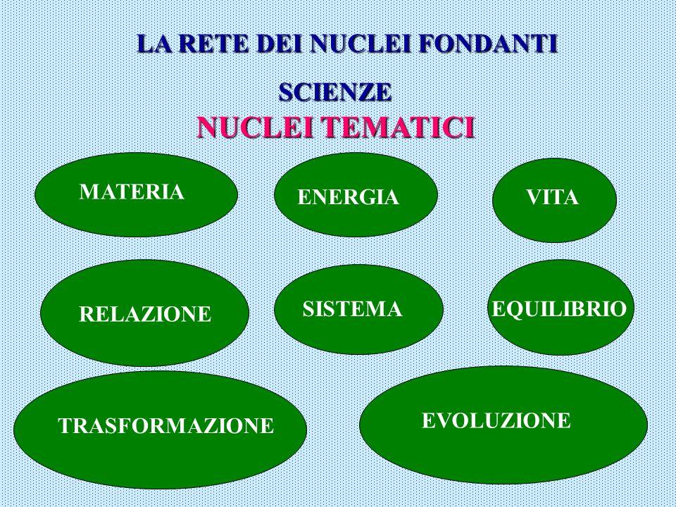 LA RETE DEI NUCLEI FONDANTI SCIENZE NUCLEI TEMATICI MATERIA ENERGIAVITA SISTEMA RELAZIONE EQUILIBRIO TRASFORMAZIONE EVOLUZIONE