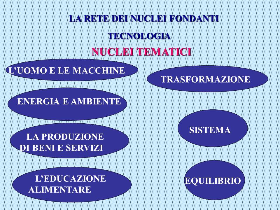 LA RETE DEI NUCLEI FONDANTI TECNOLOGIA NUCLEI TEMATICI LUOMO E LE MACCHINE ENERGIA E AMBIENTE SISTEMA EQUILIBRIO TRASFORMAZIONE LA PRODUZIONE DI BENI