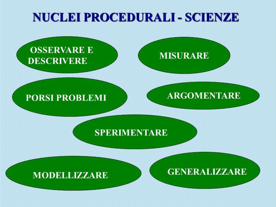NUCLEI PROCEDURALI - SCIENZE OSSERVARE E DESCRIVERE MISURARE SPERIMENTARE MODELLIZZARE GENERALIZZARE ARGOMENTARE PORSI PROBLEMI