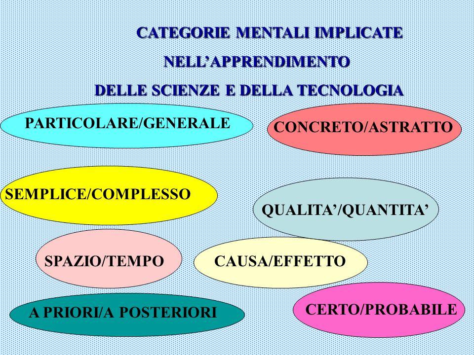 CATEGORIE MENTALI IMPLICATE NELLAPPRENDIMENTO NELLAPPRENDIMENTO DELLE SCIENZE E DELLA TECNOLOGIA PARTICOLARE/GENERALE SEMPLICE/COMPLESSO CONCRETO/ASTR