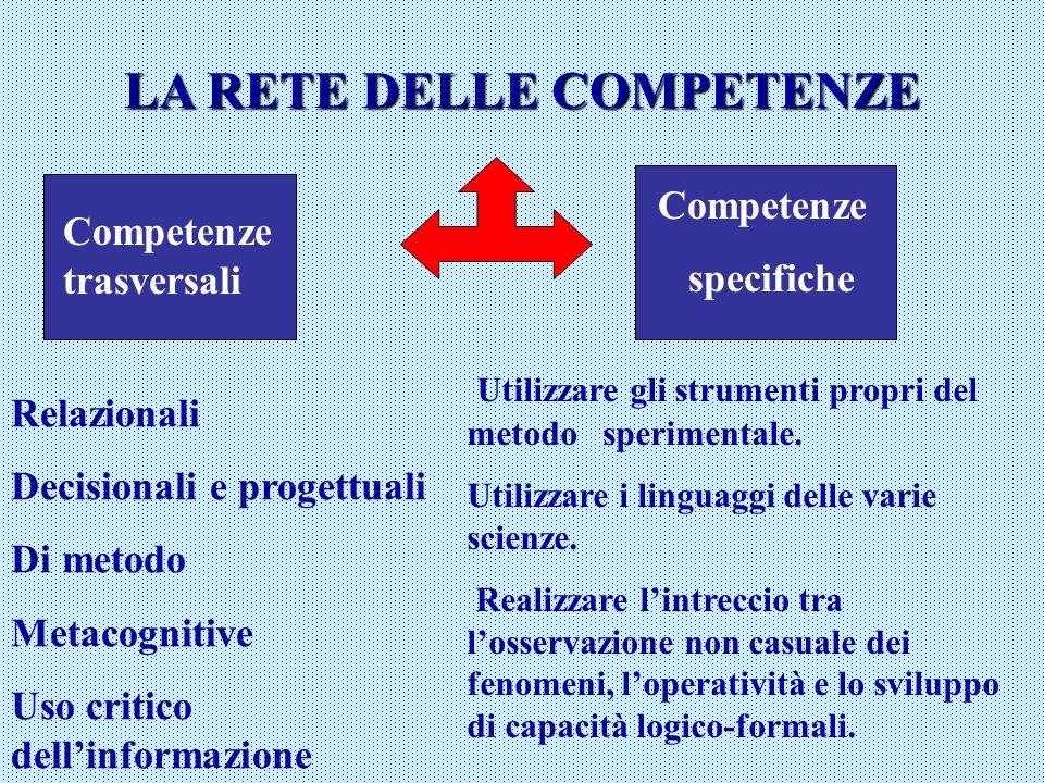 LA RETE DELLE COMPETENZE Competenze trasversali Relazionali Decisionali e progettuali Di metodo Metacognitive Uso critico dellinformazione Competenze