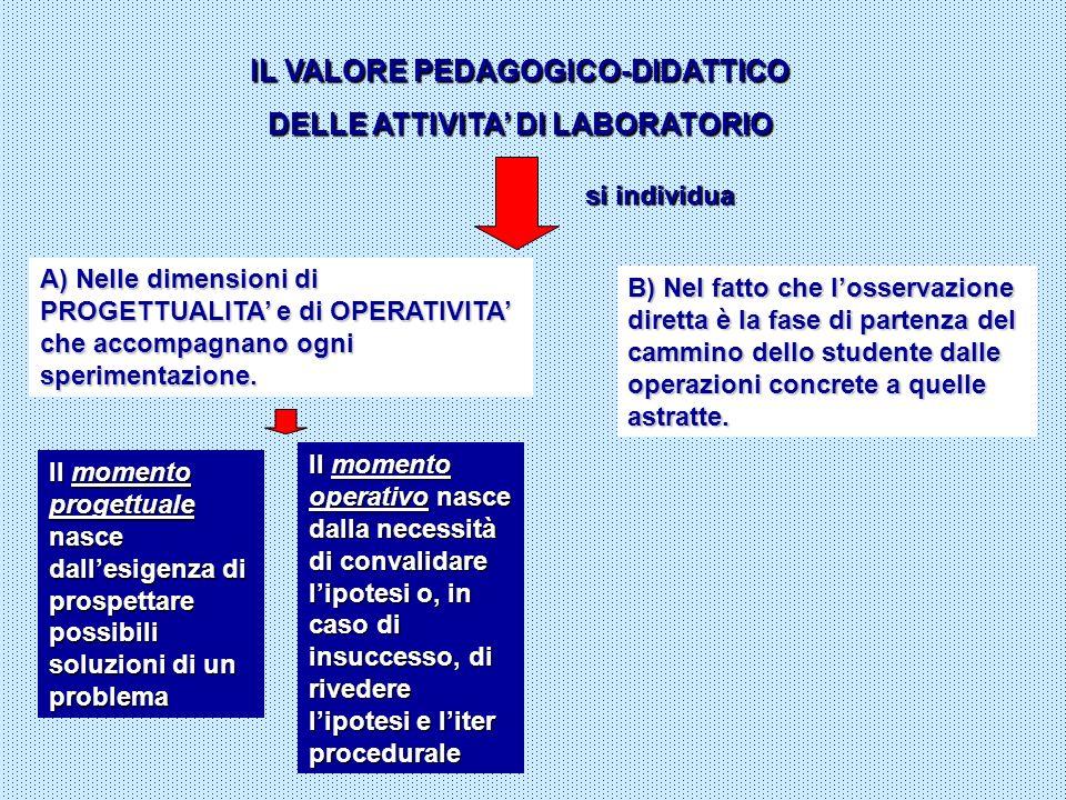 IL VALORE PEDAGOGICO-DIDATTICO DELLE ATTIVITA DI LABORATORIO si individua A)Nelle dimensioni di PROGETTUALITA e di OPERATIVITA che accompagnano ogni s