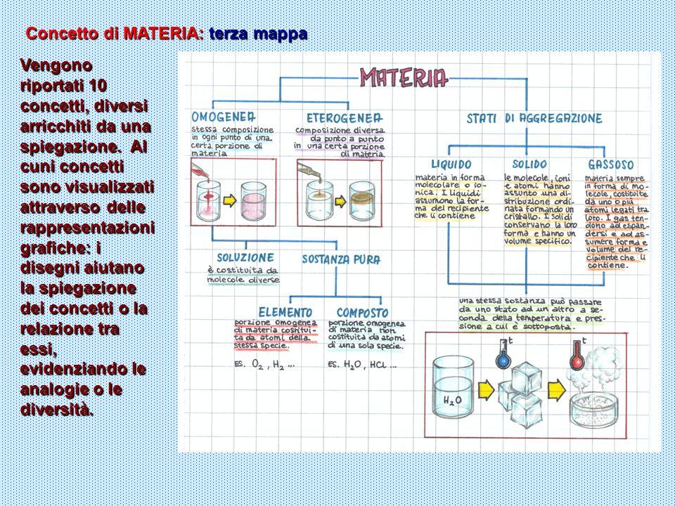 Concetto di MATERIA: terza mappa Vengono riportati 10 concetti, diversi arricchiti da una spiegazione. Al cuni concetti sono visualizzati attraverso d