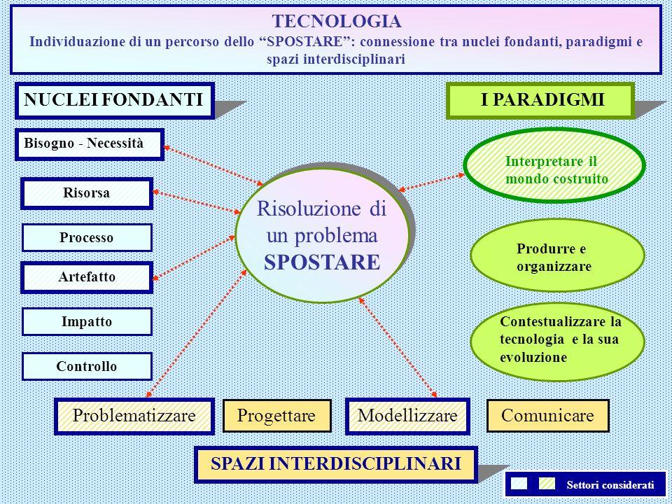 Settori considerati TECNOLOGIA Individuazione di un percorso dello SPOSTARE: connessione tra nuclei fondanti, paradigmi e spazi interdisciplinari NUCL