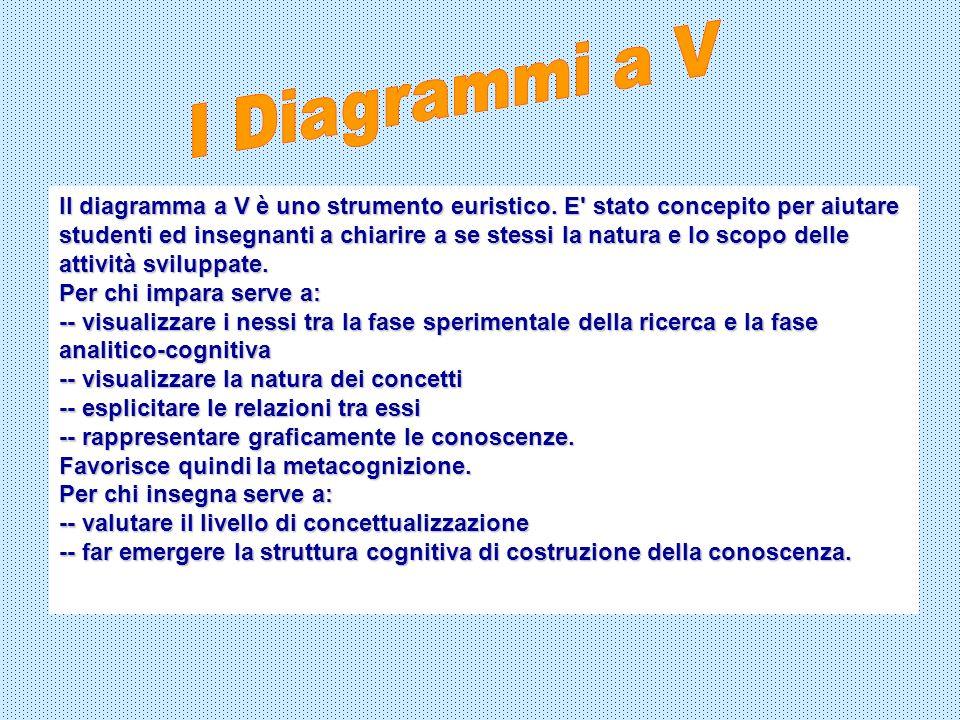 Il diagramma a V è uno strumento euristico. E' stato concepito per aiutare studenti ed insegnanti a chiarire a se stessi la natura e lo scopo delle at