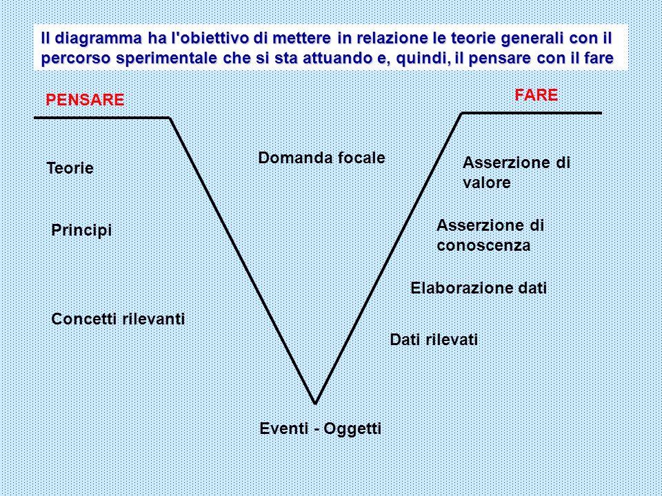 Domanda focale Eventi - Oggetti PENSARE FARE Teorie Principi Concetti rilevanti Asserzione di valore Asserzione di conoscenza Elaborazione dati Dati r