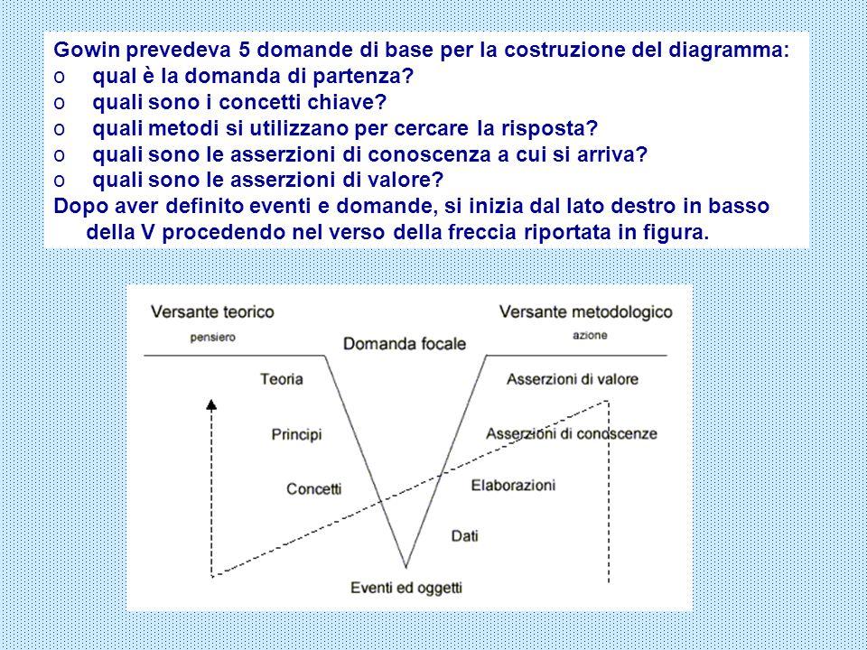 Gowin prevedeva 5 domande di base per la costruzione del diagramma: o qual è la domanda di partenza? o quali sono i concetti chiave? o quali metodi si
