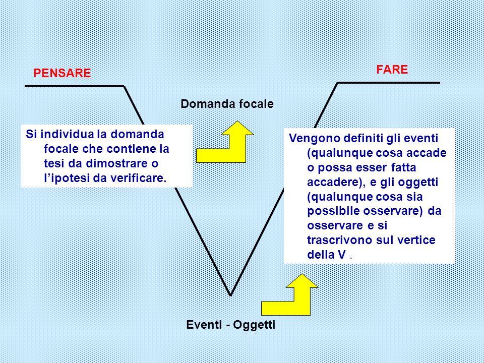 Domanda focale PENSARE FARE Si individua la domanda focale che contiene la tesi da dimostrare o lipotesi da verificare. Eventi - Oggetti Vengono defin
