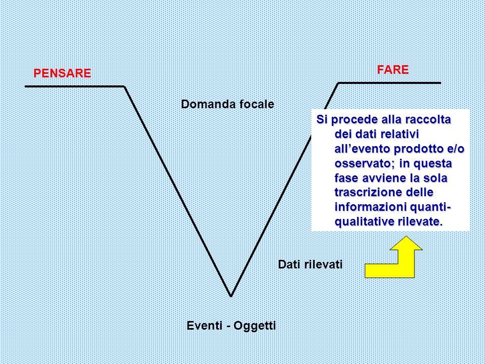 FARE Eventi - Oggetti Domanda focale PENSARE Dati rilevati Si procede alla raccolta dei dati relativi allevento prodotto e/o osservato; in questa fase