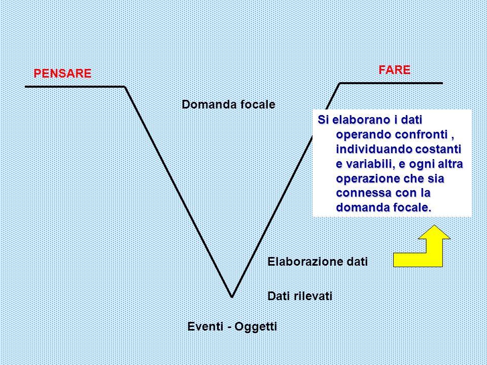 FARE Eventi - Oggetti Domanda focale PENSARE Dati rilevati Si elaborano i dati operando confronti, individuando costanti e variabili, e ogni altra ope