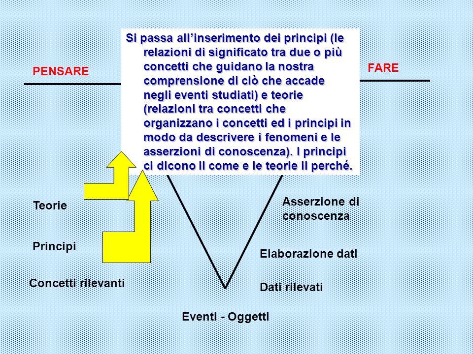 FARE Eventi - Oggetti Domanda focale PENSARE Dati rilevati Si passa allinserimento dei principi (le relazioni di significato tra due o più concetti ch