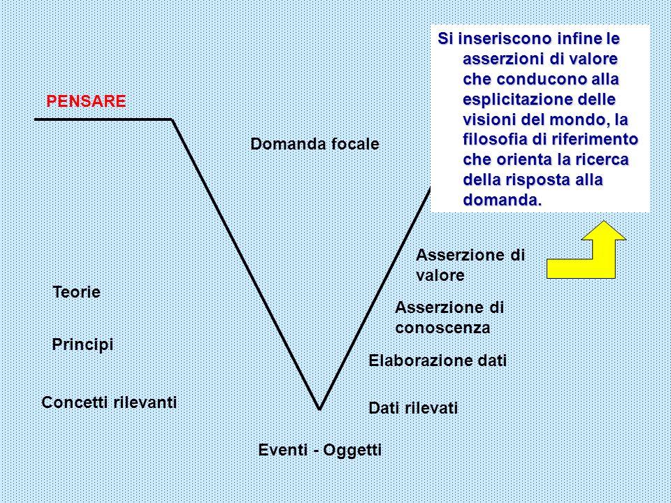 FARE Eventi - Oggetti Domanda focale PENSARE Dati rilevati Elaborazione dati Asserzione di conoscenza Concetti rilevanti Principi Teorie Asserzione di