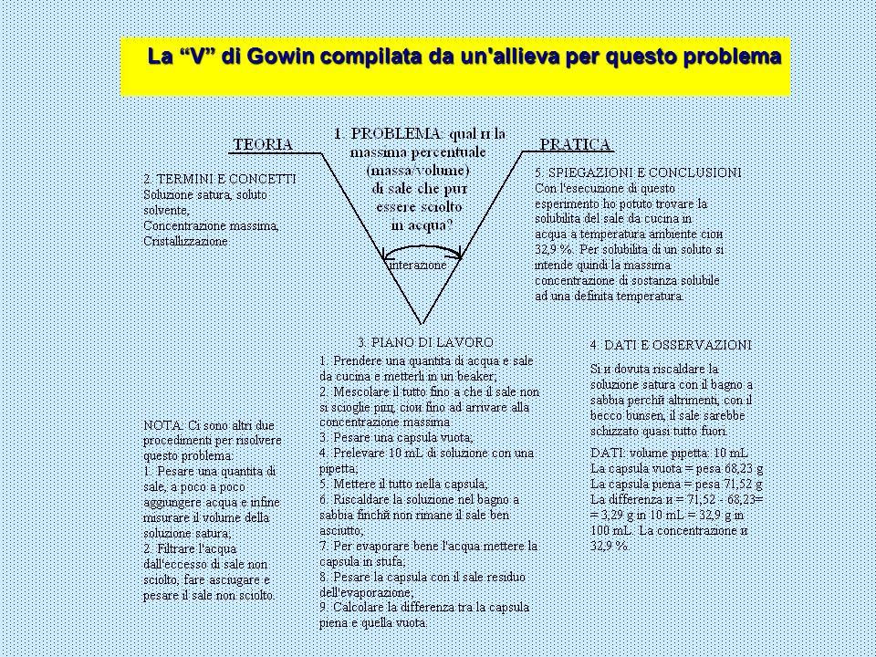 La V di Gowin compilata da un'allieva per questo problema