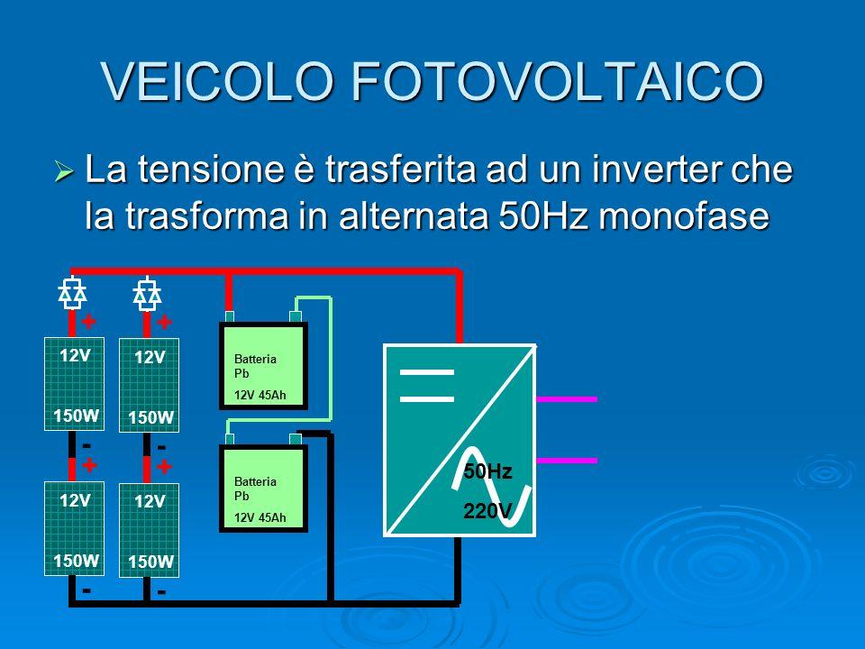 VEICOLO FOTOVOLTAICO La tensione è trasferita ad un inverter che la trasforma in alternata 50Hz monofase La tensione è trasferita ad un inverter che la trasforma in alternata 50Hz monofase Batteria Pb 12V 45Ah 12V 150W + - 12V 150W + - 12V 150W + - 12V 150W + - Batteria Pb 12V 45Ah 50Hz 220V