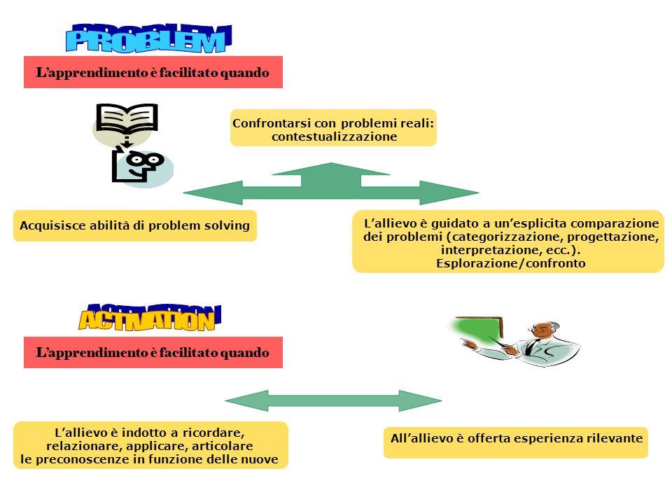 Confrontarsi con problemi reali: contestualizzazione Acquisisce abilità di problem solving Lallievo è guidato a unesplicita comparazione dei problemi (categorizzazione, progettazione, interpretazione, ecc.).