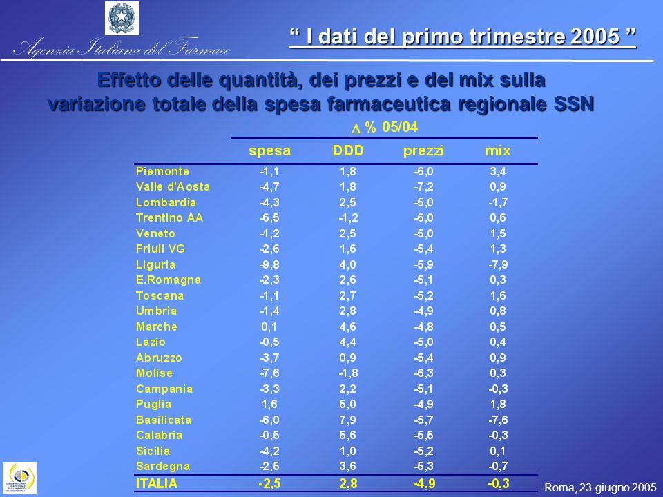 Agenzia Italiana del Farmaco Roma, 23 giugno 2005 I dati del primo trimestre 2005 I dati del primo trimestre 2005 Effetto delle quantità, dei prezzi e del mix sulla variazione totale della spesa farmaceutica regionale SSN