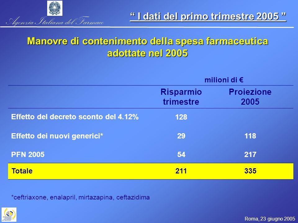 Agenzia Italiana del Farmaco Roma, 23 giugno 2005 I dati del primo trimestre 2005 I dati del primo trimestre 2005 milioni di Risparmio trimestre Proiezione 2005 Effetto del decreto sconto del 4.12%128 Effetto dei nuovi generici*29118 PFN 200554217 Totale211335 *ceftriaxone, enalapril, mirtazapina, ceftazidima Manovre di contenimento della spesa farmaceutica adottate nel 2005