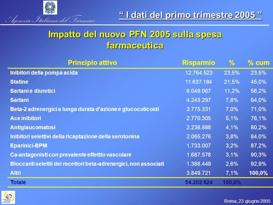 Agenzia Italiana del Farmaco Roma, 23 giugno 2005 I dati del primo trimestre 2005 I dati del primo trimestre 2005 Principio attivoRisparmio% cum Inibitori della pompa acida12.764.52323,5% Statine11.637.18421,5%45,0% Sartani e diuretici6.049.06711,2%56,2% Sartani4.243.2977,8%64,0% Beta-2 adrenergici a lunga durata d azione e glucocoticoidi3.775.3317,0%71,0% Ace inibitori2.770.3055,1%76,1% Antiglaucomatosi2.238.8884,1%80,2% Inibitori selettivi della ricaptazione della serotonina2.065.2763,8%84,0% Eparinici-BPM1.733.0073,2%87,2% Ca-antagonisti con prevalente effettto vascolare1.687.5783,1%90,3% Bloccanti selettii dei recettori beta-adrenergici, non associati1.388.4492,6%92,9% Altri3.849.7217,1%100,0% Totale54.202.624100,0% Impatto del nuovo PFN 2005 sulla spesa farmaceutica