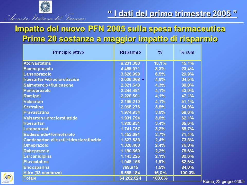 Agenzia Italiana del Farmaco Roma, 23 giugno 2005 I dati del primo trimestre 2005 I dati del primo trimestre 2005 Impatto del nuovo PFN 2005 sulla spesa farmaceutica Prime 20 sostanze a maggior impatto di risparmio