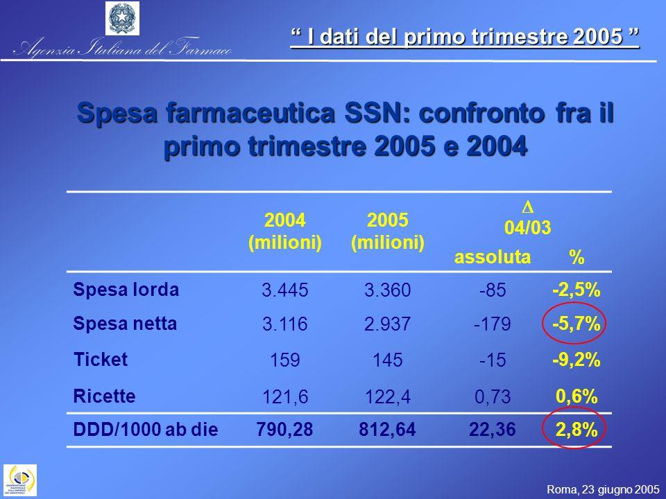 Agenzia Italiana del Farmaco Roma, 23 giugno 2005 I dati del primo trimestre 2005 I dati del primo trimestre 2005 2004 (milioni) 2005 (milioni) 04/03 assoluta% Spesa lorda3.4453.360-85-2,5% Spesa netta3.1162.937-179-5,7% Ticket159145-15-9,2% Ricette121,6122,40,730,6% DDD/1000 ab die790,28812,6422,362,8% Spesa farmaceutica SSN: confronto fra il primo trimestre 2005 e 2004