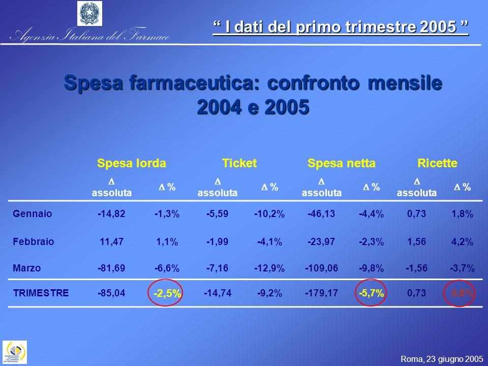 Agenzia Italiana del Farmaco Roma, 23 giugno 2005 I dati del primo trimestre 2005 I dati del primo trimestre 2005 Spesa lordaTicketSpesa nettaRicette assoluta % % % % Gennaio-14,82-1,3%-5,59-10,2%-46,13-4,4%0,731,8% Febbraio11,471,1%-1,99-4,1%-23,97-2,3%1,564,2% Marzo-81,69-6,6%-7,16-12,9%-109,06-9,8%-1,56-3,7% TRIMESTRE-85,04 -2,5% -14,74-9,2%-179,17-5,7%0,730,6% Spesa farmaceutica: confronto mensile 2004 e 2005