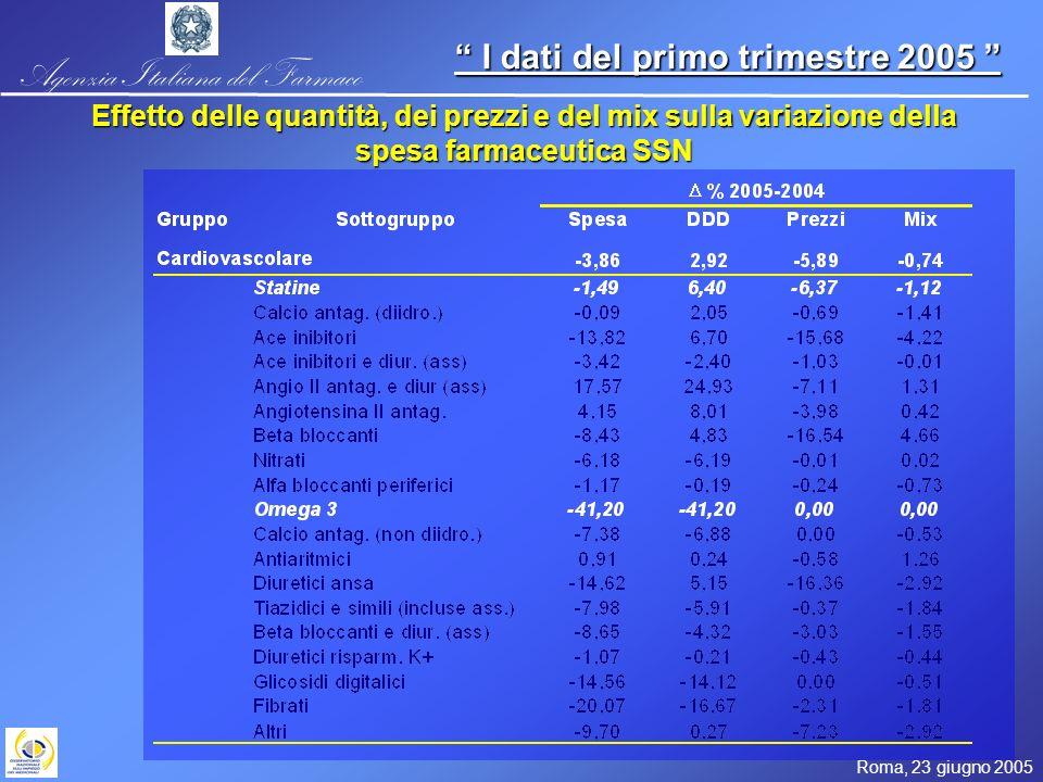 Agenzia Italiana del Farmaco Roma, 23 giugno 2005 I dati del primo trimestre 2005 I dati del primo trimestre 2005 Effetto delle quantità, dei prezzi e
