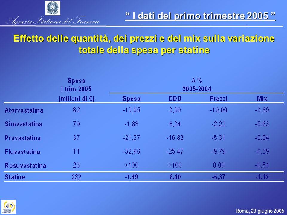 Agenzia Italiana del Farmaco Roma, 23 giugno 2005 I dati del primo trimestre 2005 I dati del primo trimestre 2005 Effetto delle quantità, dei prezzi e del mix sulla variazione della spesa farmaceutica SSN