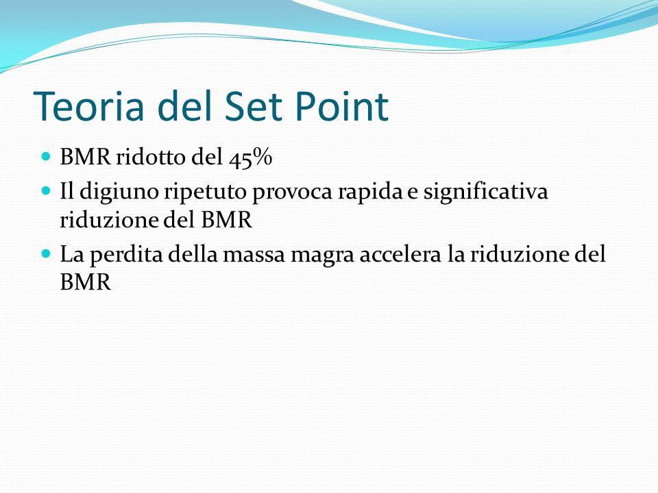 Teoria del Set Point BMR ridotto del 45% Il digiuno ripetuto provoca rapida e significativa riduzione del BMR La perdita della massa magra accelera la