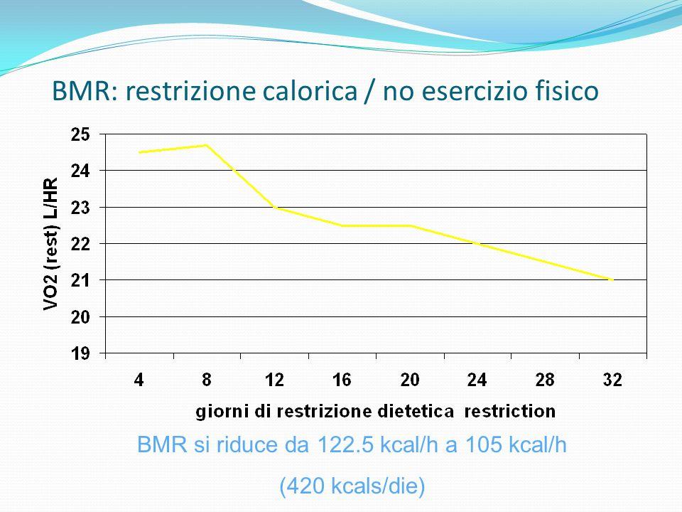 BMR: restrizione calorica / no esercizio fisico BMR si riduce da 122.5 kcal/h a 105 kcal/h (420 kcals/die)