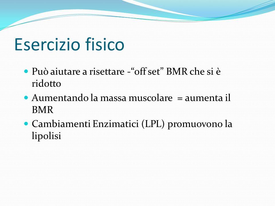 Esercizio fisico Può aiutare a risettare -off set BMR che si è ridotto Aumentando la massa muscolare = aumenta il BMR Cambiamenti Enzimatici (LPL) pro
