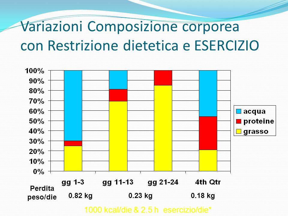 Variazioni Composizione corporea con Restrizione dietetica e ESERCIZIO 0.82 kg0.23 kg0.18 kg Perdita peso/die 1000 kcal/die & 2.5 h esercizio/die*