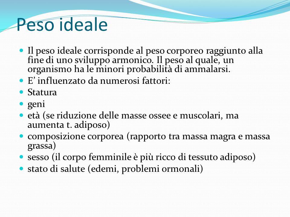 Peso ideale Il peso ideale corrisponde al peso corporeo raggiunto alla fine di uno sviluppo armonico. Il peso al quale, un organismo ha le minori prob