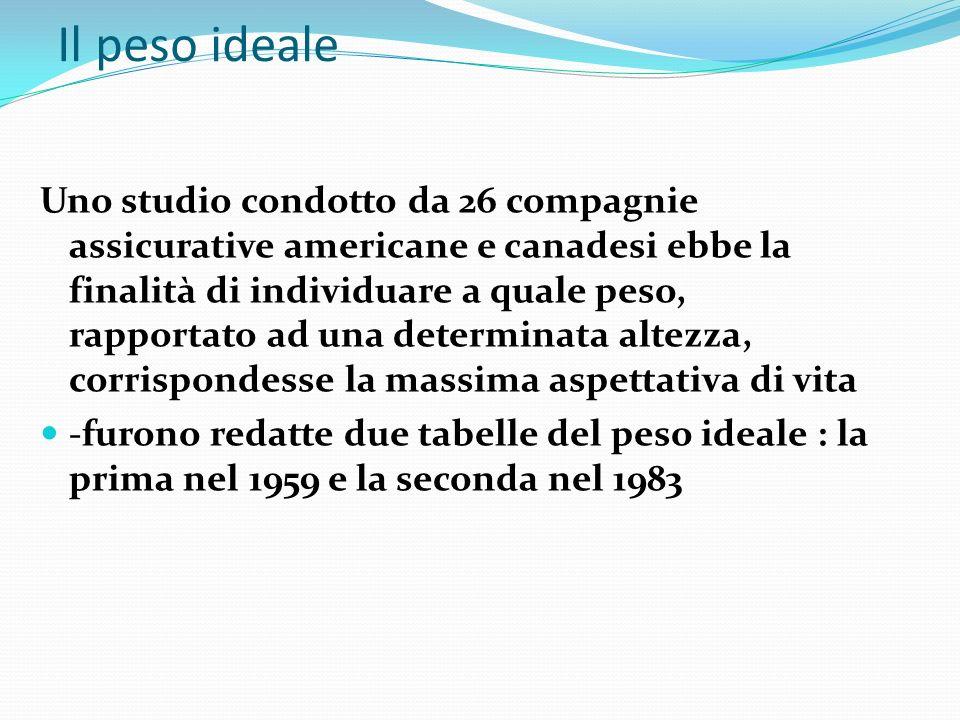 Il peso ideale Uno studio condotto da 26 compagnie assicurative americane e canadesi ebbe la finalità di individuare a quale peso, rapportato ad una d
