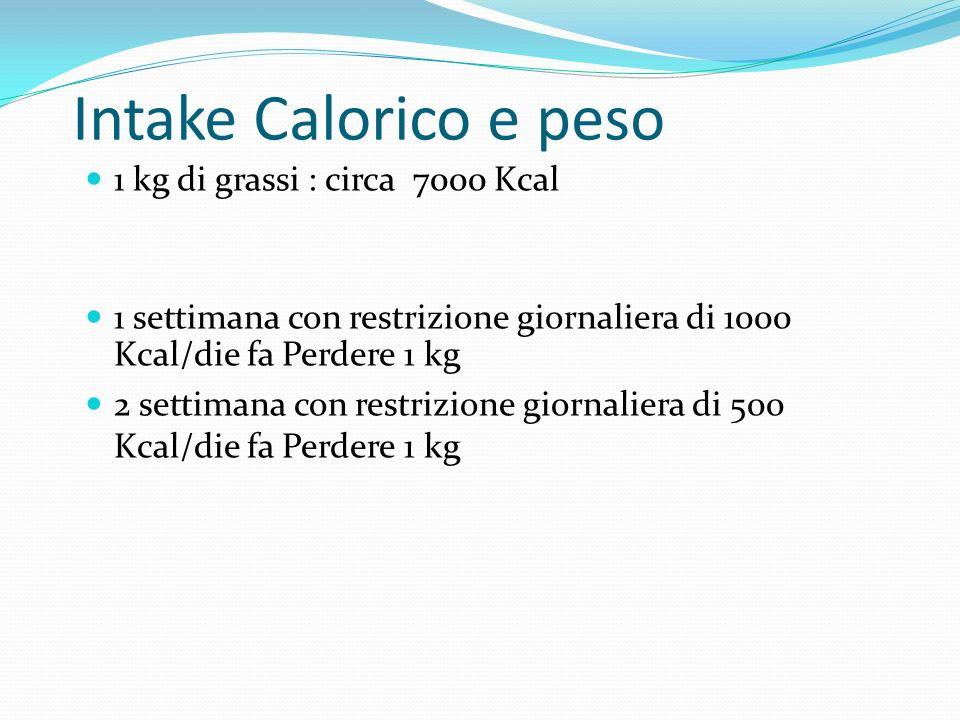 Intake Calorico e peso 1 kg di grassi : circa 7000 Kcal 1 settimana con restrizione giornaliera di 1000 Kcal/die fa Perdere 1 kg 2 settimana con restr