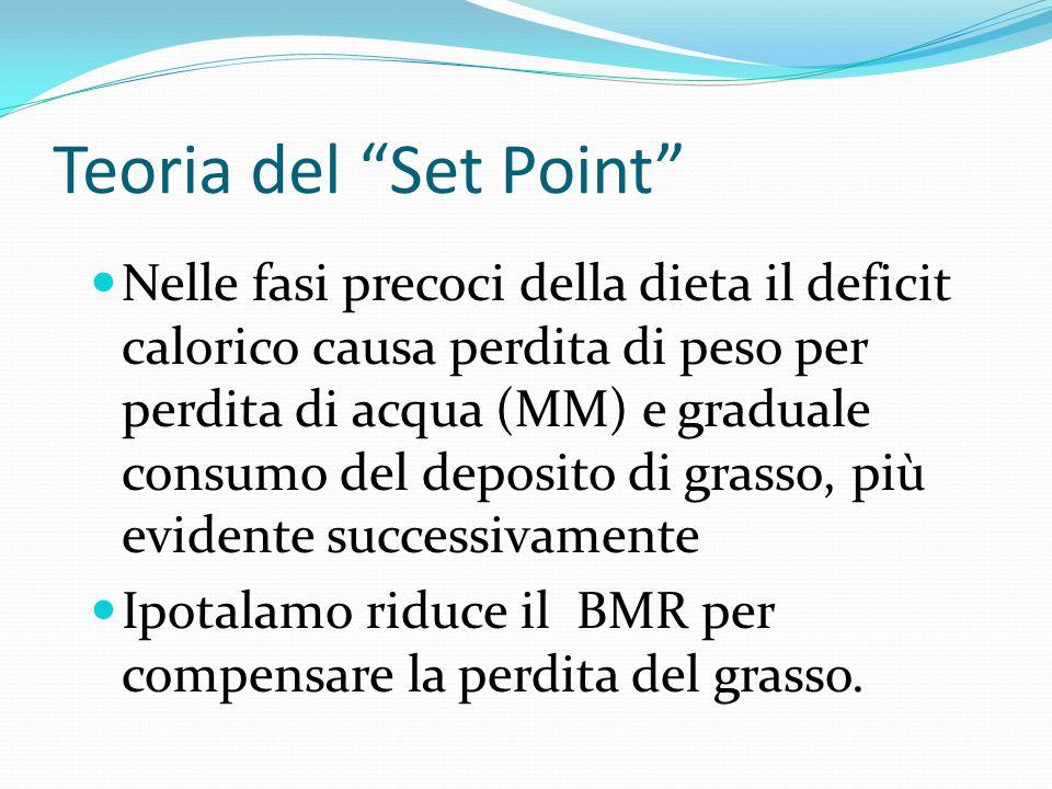 Teoria del Set Point Nelle fasi precoci della dieta il deficit calorico causa perdita di peso per perdita di acqua (MM) e graduale consumo del deposit